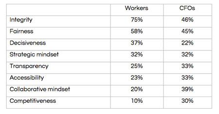 Robert Half Management study results